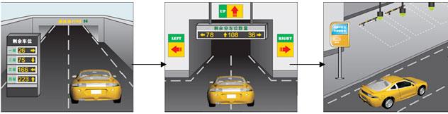 一、系统简介   车位引导系统主要用于对进出停车场的停泊车辆进行有效引导和管理,是停车场管理系统的有力补充,构成智能化更高的停车场管理系统。   该系统可实现泊车者方便快捷泊车,使停车场车位管理更加规范、有序,提高车位使用率,该车位采用复合车辆探测技术,对每个车位的占用或空闲状况进行可靠检测。   根据车库具体情况,在车库入口处设置车位信息显示屏,动态的显示车库内各相应组的车位剩余数量以及车位的占用等情况。在每个组设置组车位信息显示屏,该显示屏可根据车辆的进出情况自动更新显示的数据内容,动态的显示该组的车